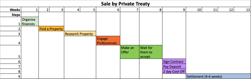 Gantt Chart sale by private treaty